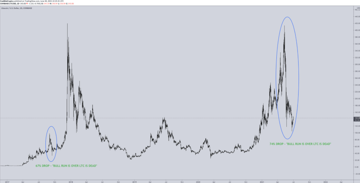 New Litecoin All Time Highs Are Still In The Cards