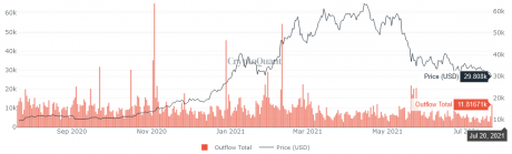 Bitcoin On-chain Data Suggests Huge Outflow From Miners