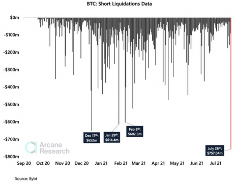 Crowded Bitcoin Shorts Leads To Largest Recorded Squeeze In History