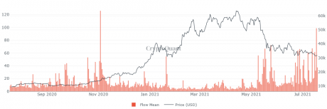 Bitcoin Miners Have Started Selling, Bear Market Ahead?