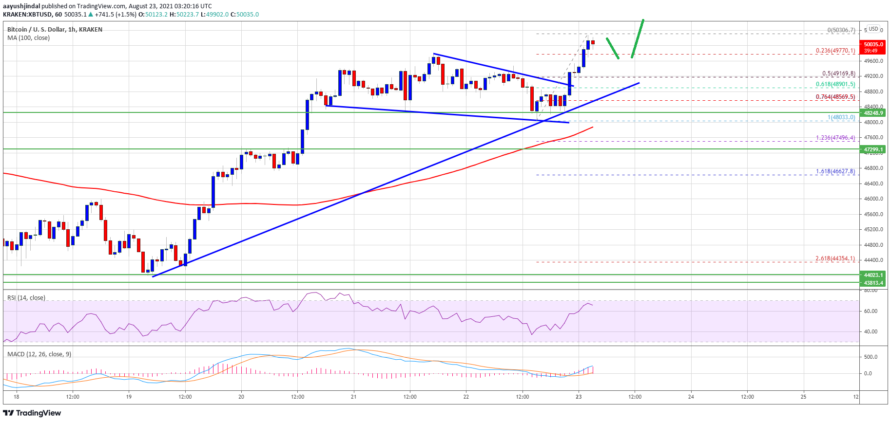 TA: Bitcoin Breaks $50K, Why BTC Could Continue To Gain Momentum