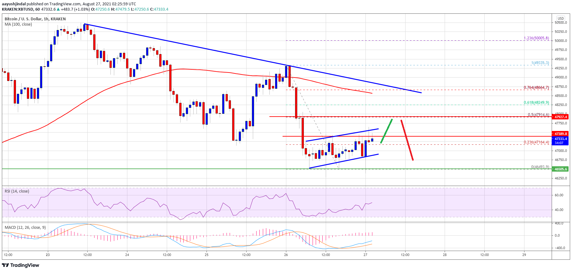 TA: Bitcoin Resumes Decline, Why BTC Could Dive To $45K