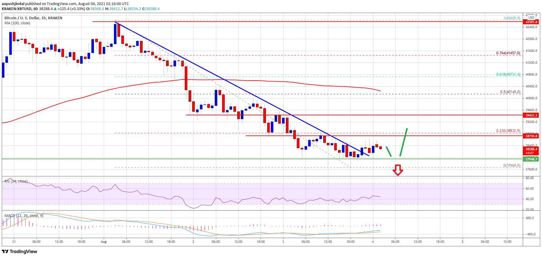 TA: Bitcoin Continues To Struggle, Why BTC Might Start Fresh Increase
