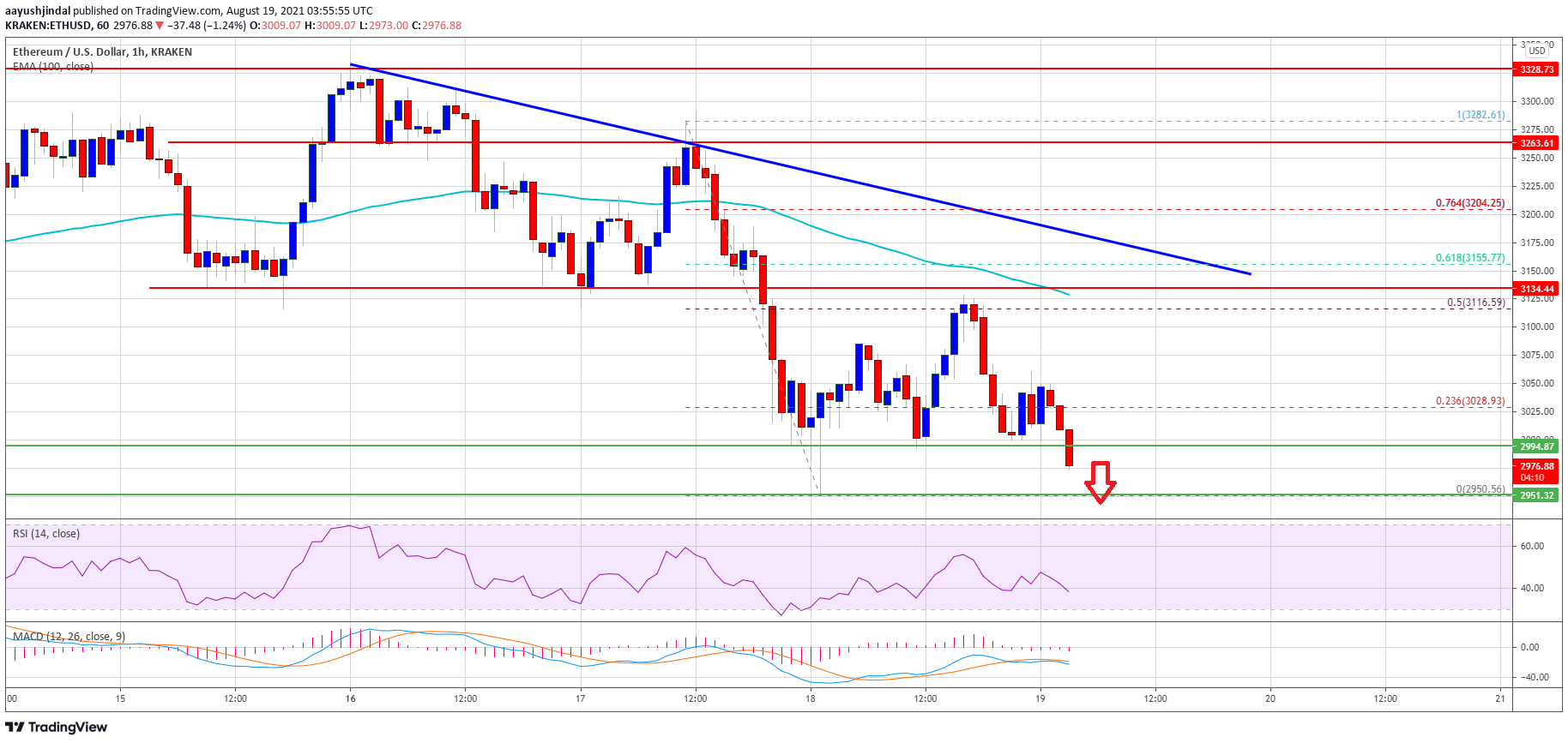 TA: Ethereum Prints Bearish Technical Pattern, Why It Could Nosedive