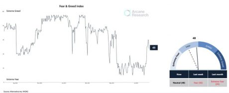Fear & Greed Index, Arcane Research chart