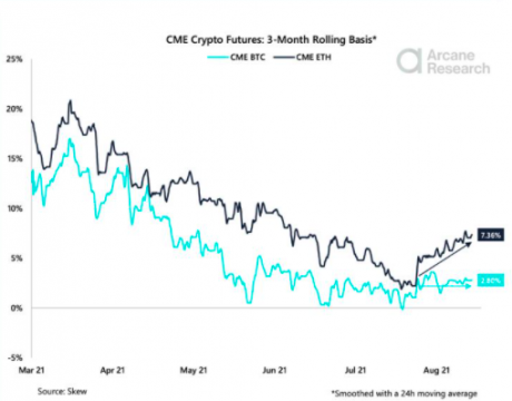 Chart showing comparison between ETH Futures basis and BTC Futures basis