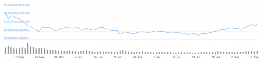 Total Crypto Market Cap Value Surges Across $1.9 Trillion Setting A New Record