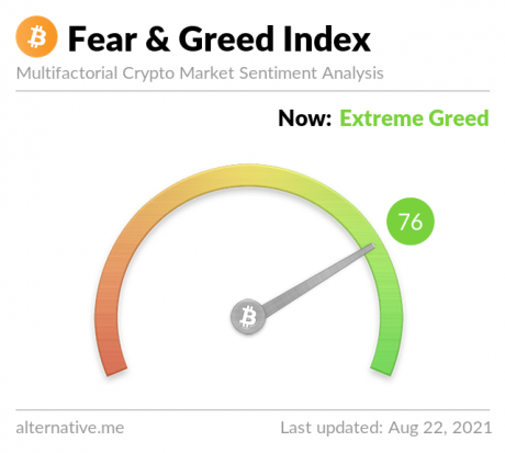 Picture of the Fear & Greed Index with the indicator pointing to extreme greed