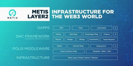 Metis DAO: Infrastructure for the Web3 World