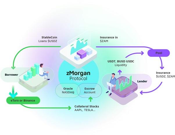 Zamzam: How Modern Blockchain Technologies Can Change the Stock Market