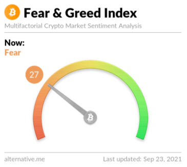 Fear and greed index from Alternative.me