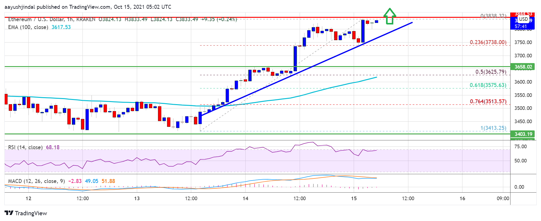 TA: Ethereum Outperforms Bitcoin, What Could Extend Gains Above $4K