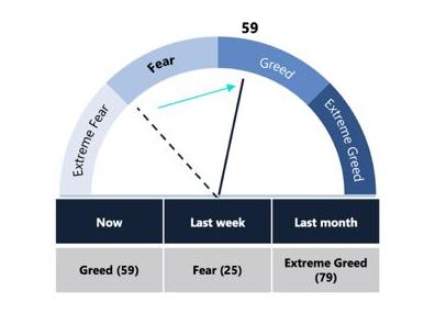 Bitcoin Greed